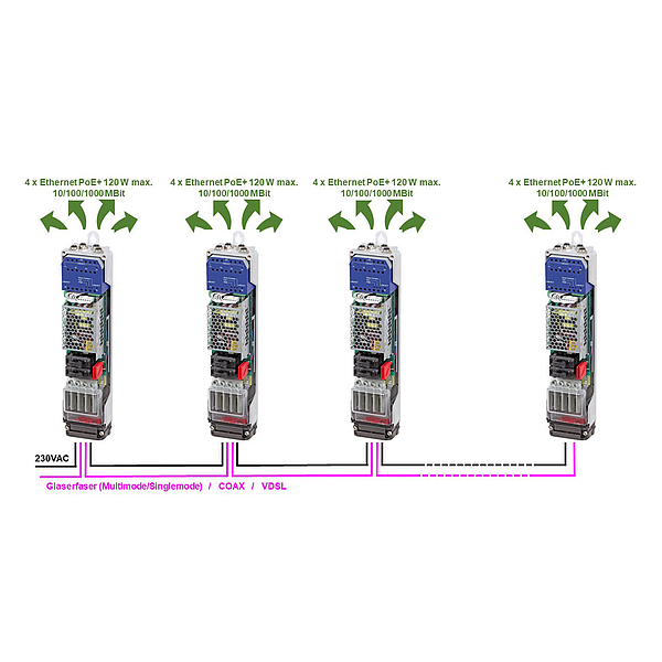 Modulares Smart-City-System